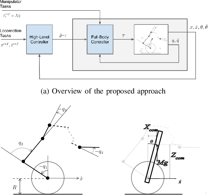 Figure 2 for Hierarchical Optimization for Whole-Body Control of Wheeled Inverted Pendulum Humanoids