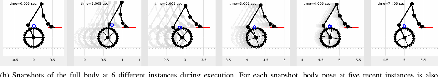Figure 3 for Hierarchical Optimization for Whole-Body Control of Wheeled Inverted Pendulum Humanoids