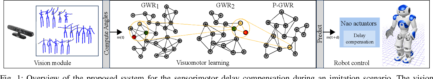 Figure 1 for An Incremental Self-Organizing Architecture for Sensorimotor Learning and Prediction