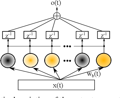 Figure 2 for An Incremental Self-Organizing Architecture for Sensorimotor Learning and Prediction