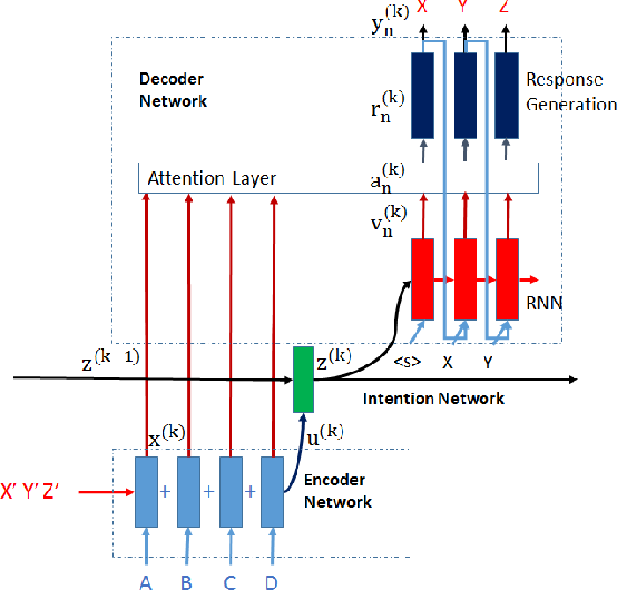 Figure 1 for An Attentional Neural Conversation Model with Improved Specificity