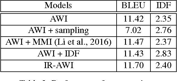 Figure 3 for An Attentional Neural Conversation Model with Improved Specificity