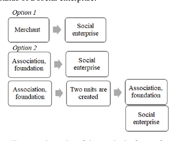 PDF] Potential of non-governmental organisations in social