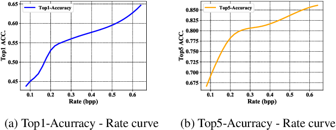 Figure 1 for Visual Analysis Motivated Rate-Distortion Model for Image Coding