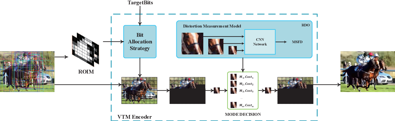 Figure 3 for Visual Analysis Motivated Rate-Distortion Model for Image Coding