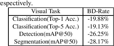 Figure 4 for Visual Analysis Motivated Rate-Distortion Model for Image Coding