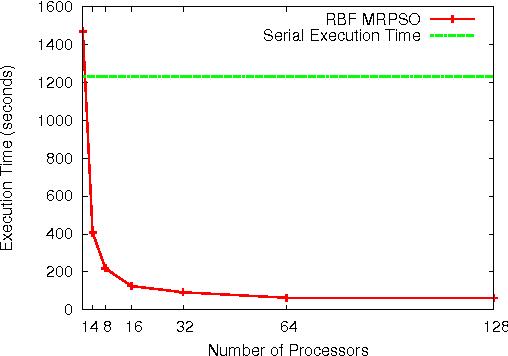 MRPSO: MapReduce particle swarm optimization - Semantic Scholar