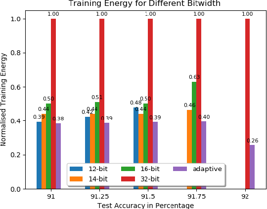 Figure 4 for Adaptive Precision Training for Resource Constrained Devices