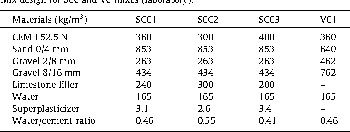 Table 1 Mix design for SCC and VC mixes (laboratory).