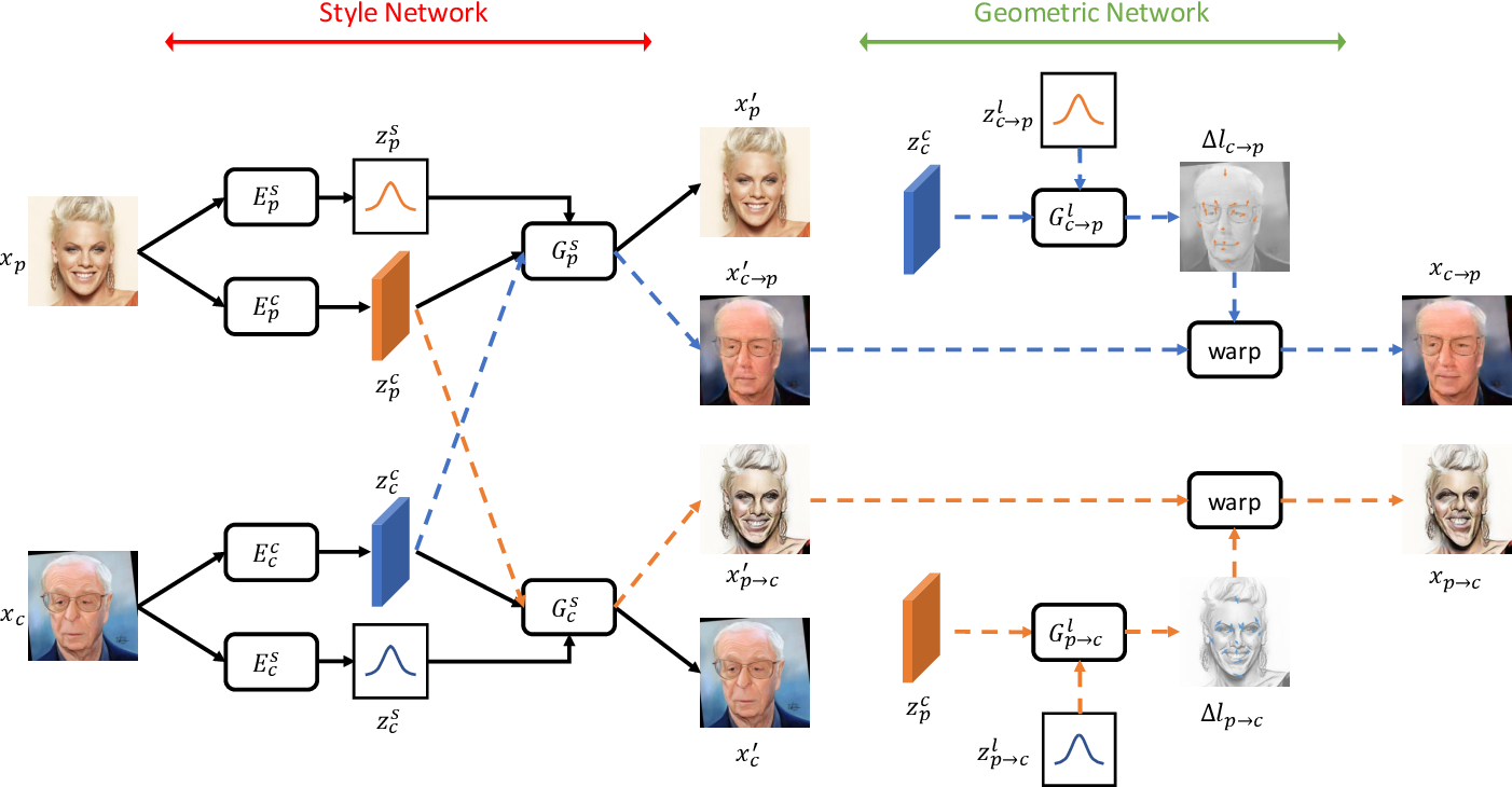 Figure 1 for MW-GAN: Multi-Warping GAN for Caricature Generation with Multi-Style Geometric Exaggeration