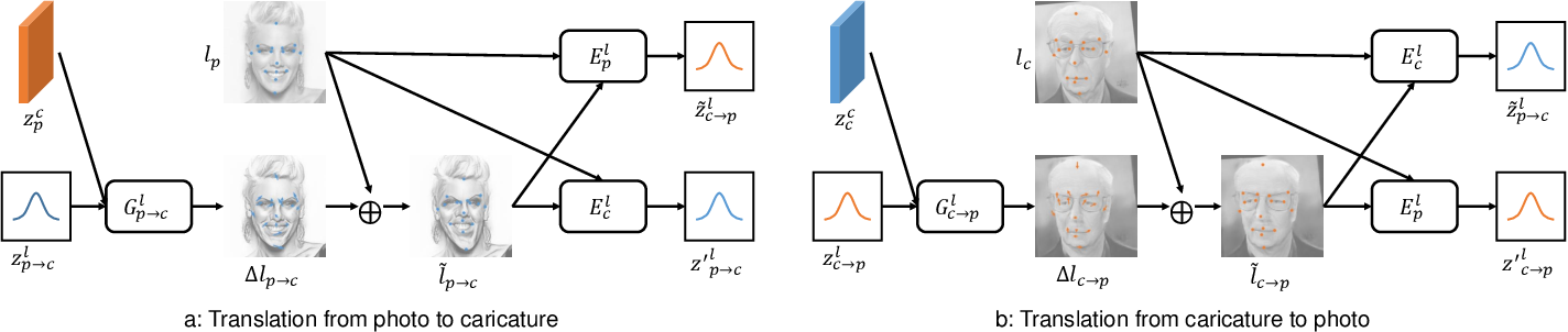 Figure 2 for MW-GAN: Multi-Warping GAN for Caricature Generation with Multi-Style Geometric Exaggeration