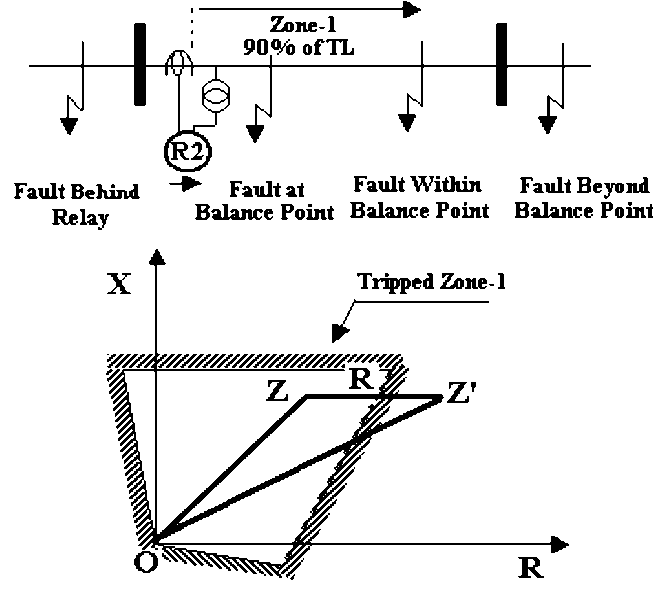 Figure 8 from Ground distance relay Compensation based on