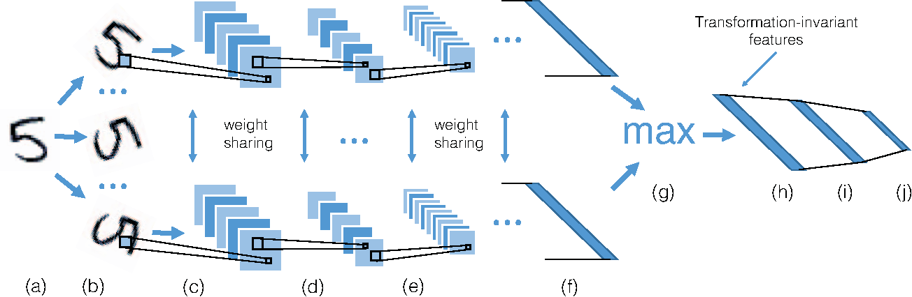 Figure 1 for TI-POOLING: transformation-invariant pooling for feature learning in Convolutional Neural Networks