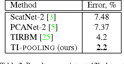 Figure 4 for TI-POOLING: transformation-invariant pooling for feature learning in Convolutional Neural Networks