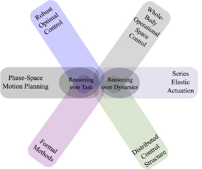 Figure 3 for A Planning and Control Framework for Humanoid Systems: Robust, Optimal, and Real-time Performance