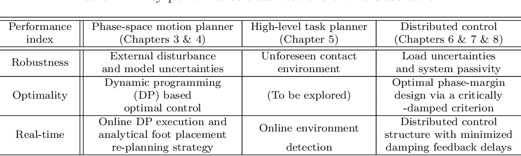 Figure 2 for A Planning and Control Framework for Humanoid Systems: Robust, Optimal, and Real-time Performance