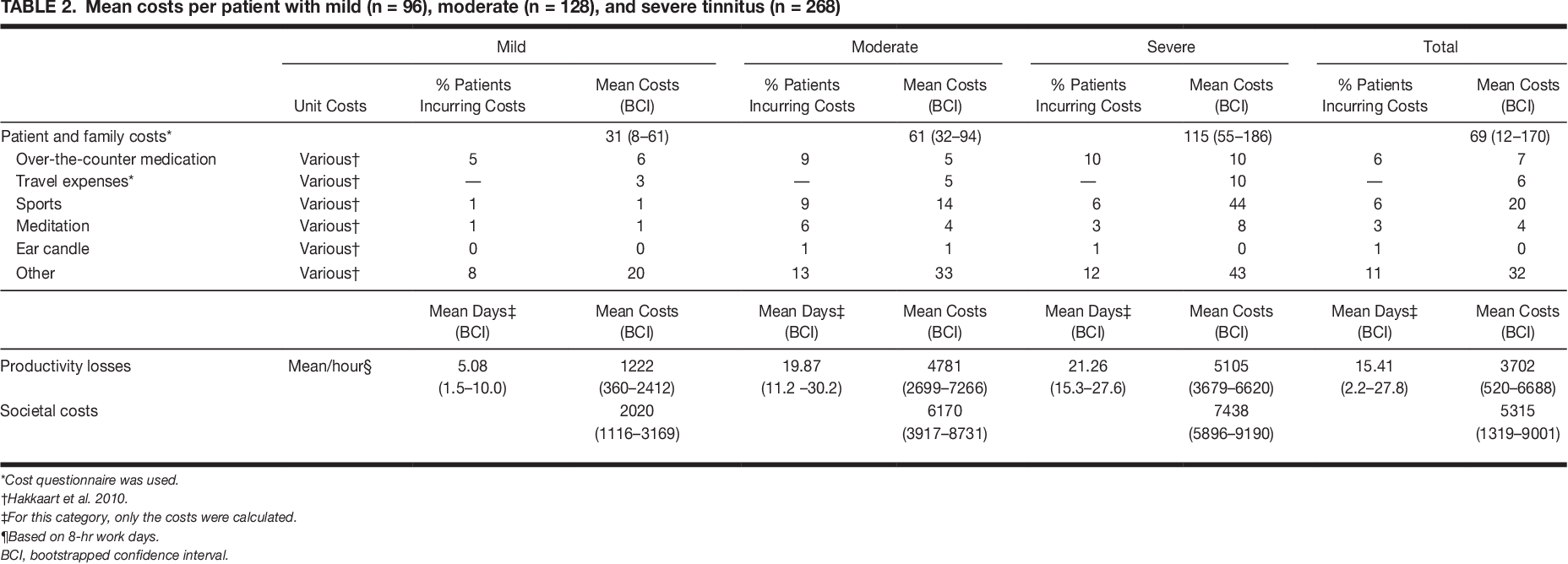 Table 2 from Tinnitus: a cost study  - Semantic Scholar