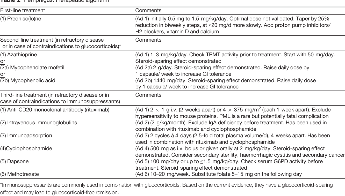 Table 2 from Pemphigus  S2 Guideline for diagnosis and treatment