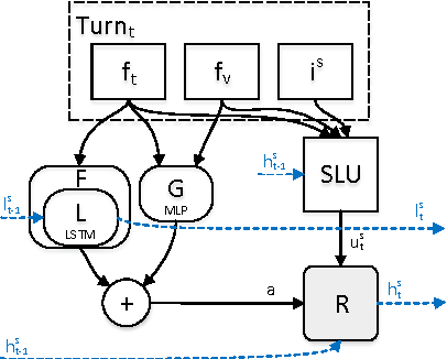 Figure 1 for Hybrid Dialog State Tracker with ASR Features