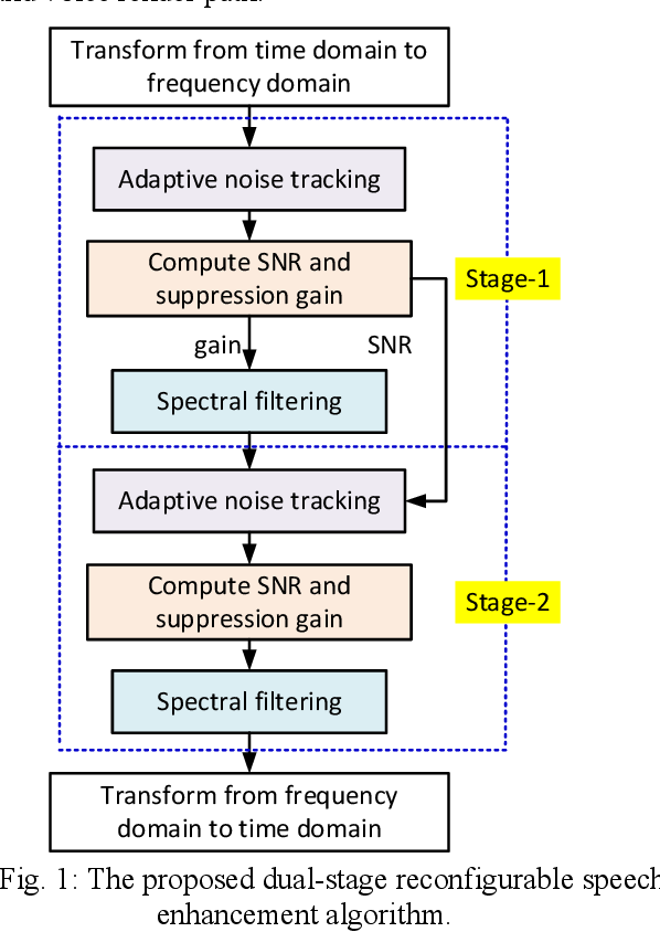 Figure 1 for Dual-Stage Low-Complexity Reconfigurable Speech Enhancement