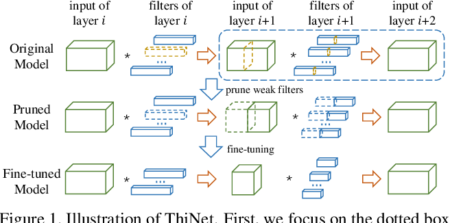 Figure 1 for ThiNet: A Filter Level Pruning Method for Deep Neural Network Compression