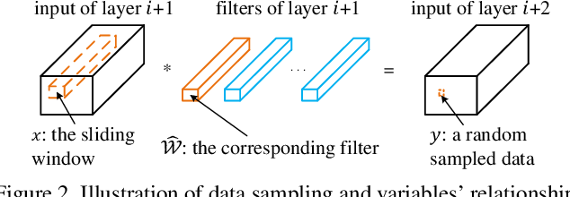 Figure 3 for ThiNet: A Filter Level Pruning Method for Deep Neural Network Compression