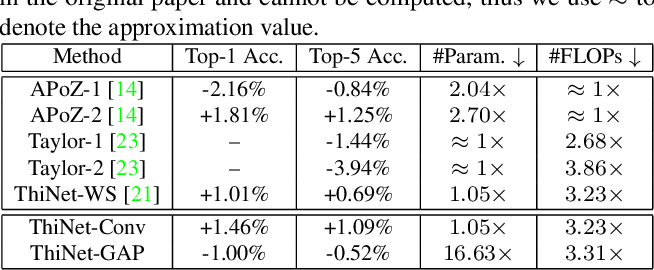 Figure 4 for ThiNet: A Filter Level Pruning Method for Deep Neural Network Compression