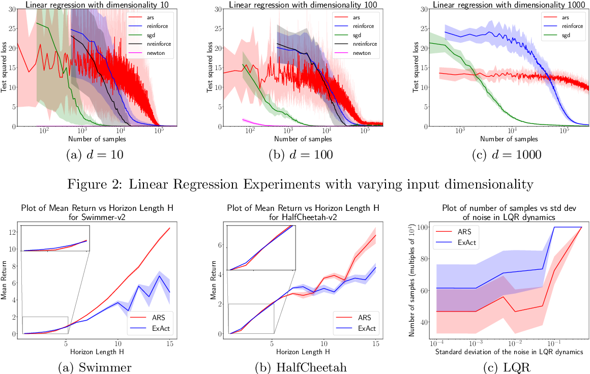 Figure 2 for Contrasting Exploration in Parameter and Action Space: A Zeroth-Order Optimization Perspective