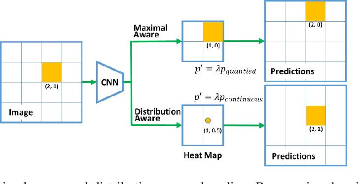 Figure 3 for Train Your Data Processor: Distribution-Aware and Error-Compensation Coordinate Decoding for Human Pose Estimation