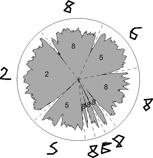 Figure 3 From Organic Pie Charts Semantic Scholar