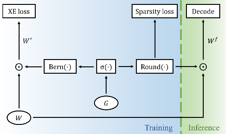 Figure 1 for Image Captioning with Sparse Recurrent Neural Network