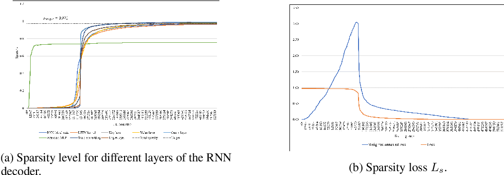 Figure 3 for Image Captioning with Sparse Recurrent Neural Network