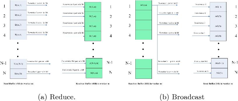 Figure 3 for A Novel Co-design Peta-scale Heterogeneous Cluster for Deep Learning Training