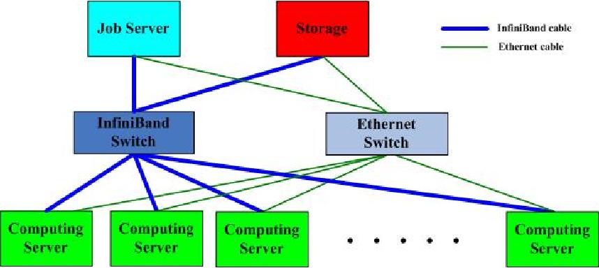 Figure 1 for A Novel Co-design Peta-scale Heterogeneous Cluster for Deep Learning Training