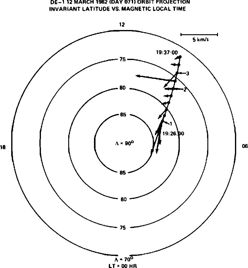 Upwelling O Ion Source Characteristics