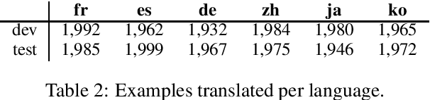 Figure 2 for PAWS-X: A Cross-lingual Adversarial Dataset for Paraphrase Identification