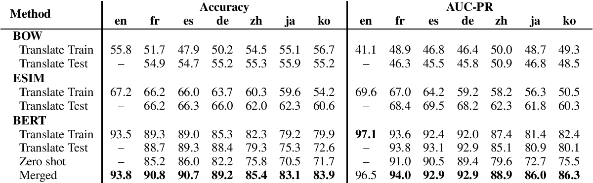 Figure 4 for PAWS-X: A Cross-lingual Adversarial Dataset for Paraphrase Identification
