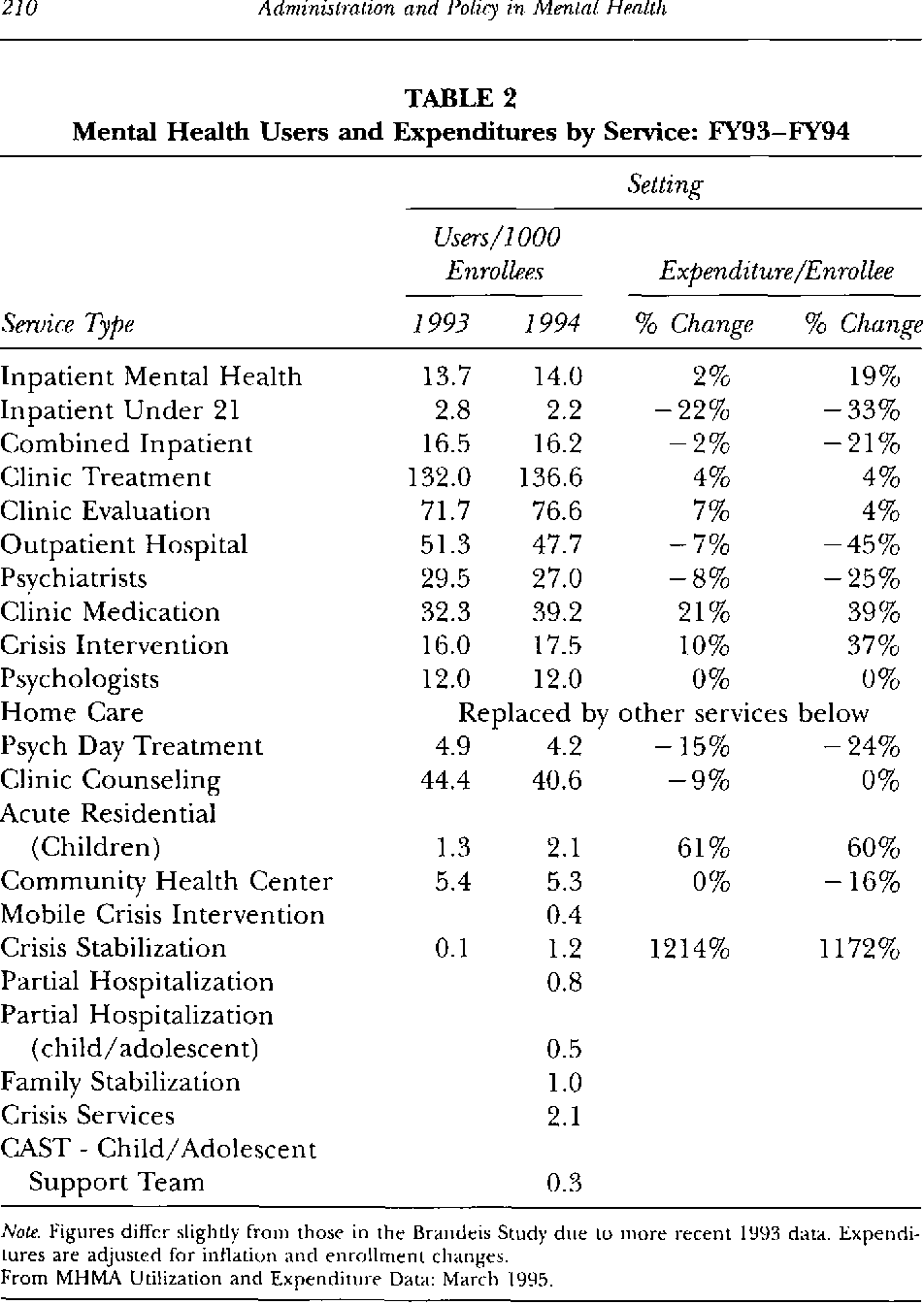 Table 2 From Assessment Of The Massachusetts Medicaid Managed