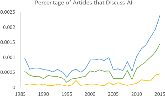 Figure 1 for Long-Term Trends in the Public Perception of Artificial Intelligence