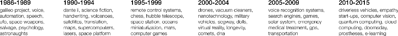 Figure 3 for Long-Term Trends in the Public Perception of Artificial Intelligence
