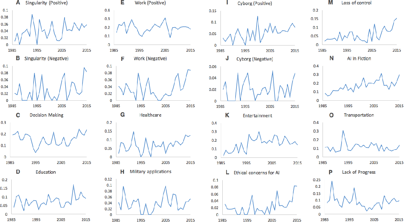 Figure 4 for Long-Term Trends in the Public Perception of Artificial Intelligence
