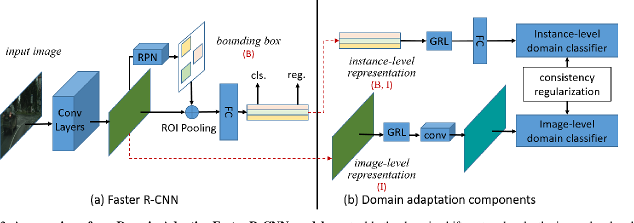 Figure 3 for Domain Adaptive Faster R-CNN for Object Detection in the Wild