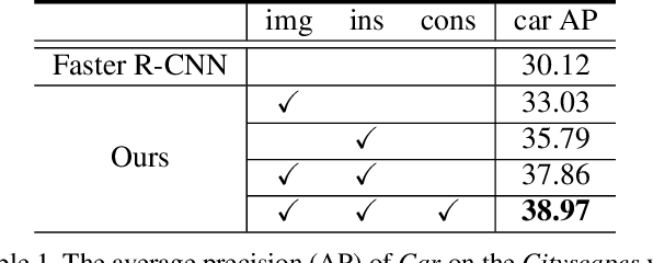 Figure 2 for Domain Adaptive Faster R-CNN for Object Detection in the Wild
