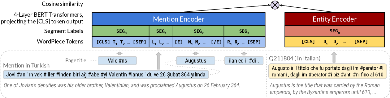 Figure 2 for Entity Linking in 100 Languages