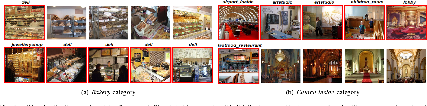 Figure 3 for Locally-Supervised Deep Hybrid Model for Scene Recognition