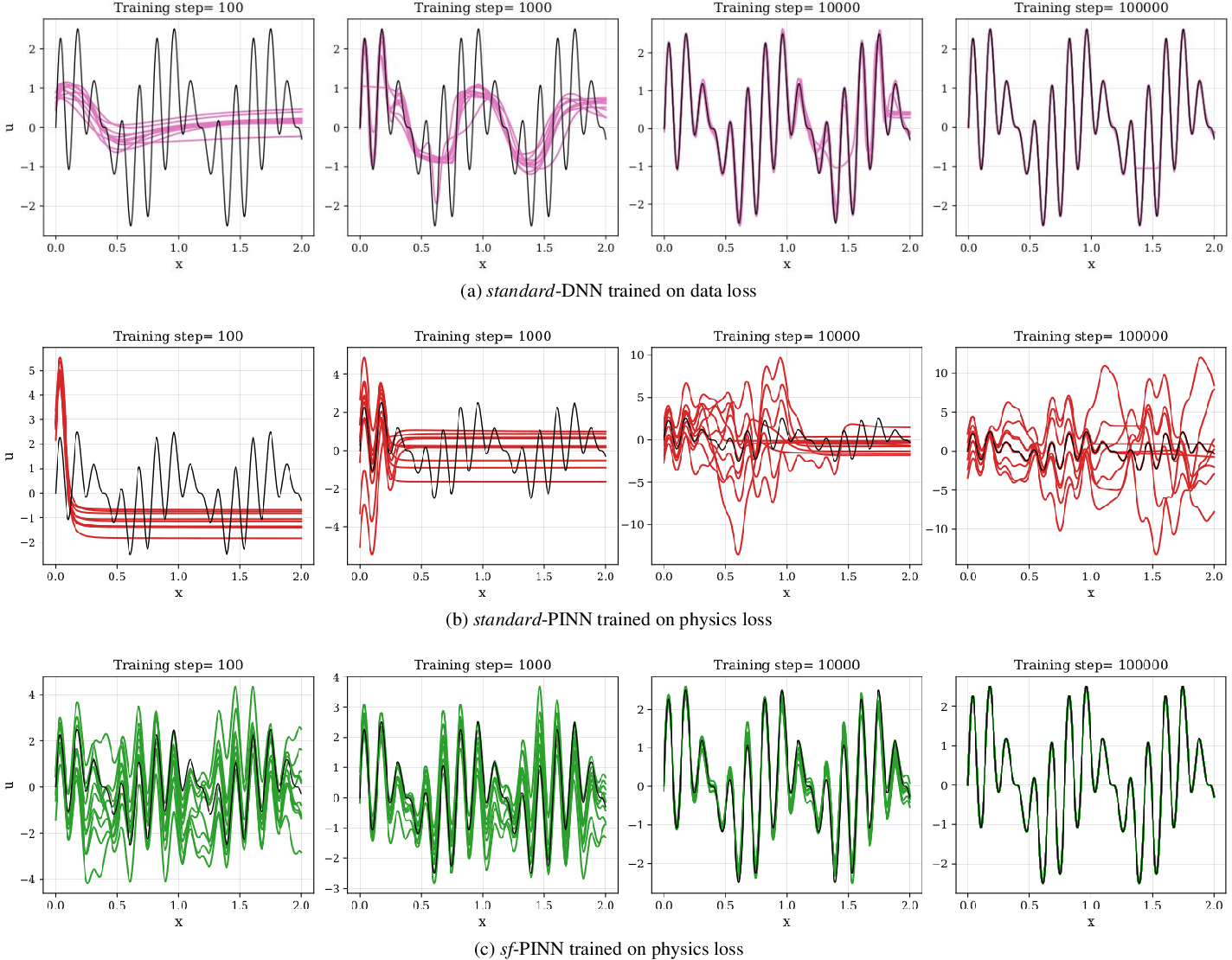 Figure 1 for Learning in Sinusoidal Spaces with Physics-Informed Neural Networks