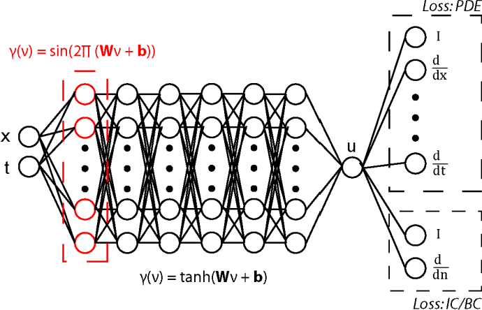 Figure 2 for Learning in Sinusoidal Spaces with Physics-Informed Neural Networks