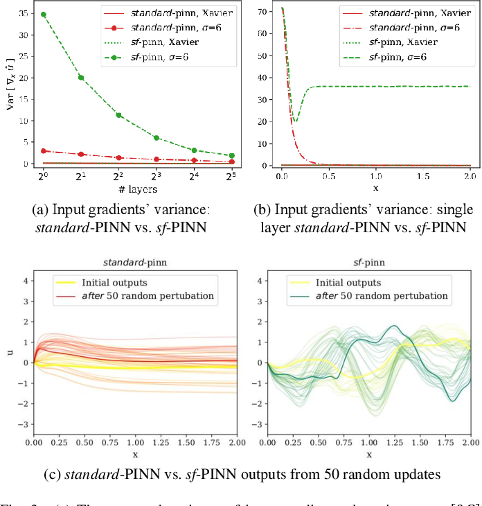 Figure 3 for Learning in Sinusoidal Spaces with Physics-Informed Neural Networks