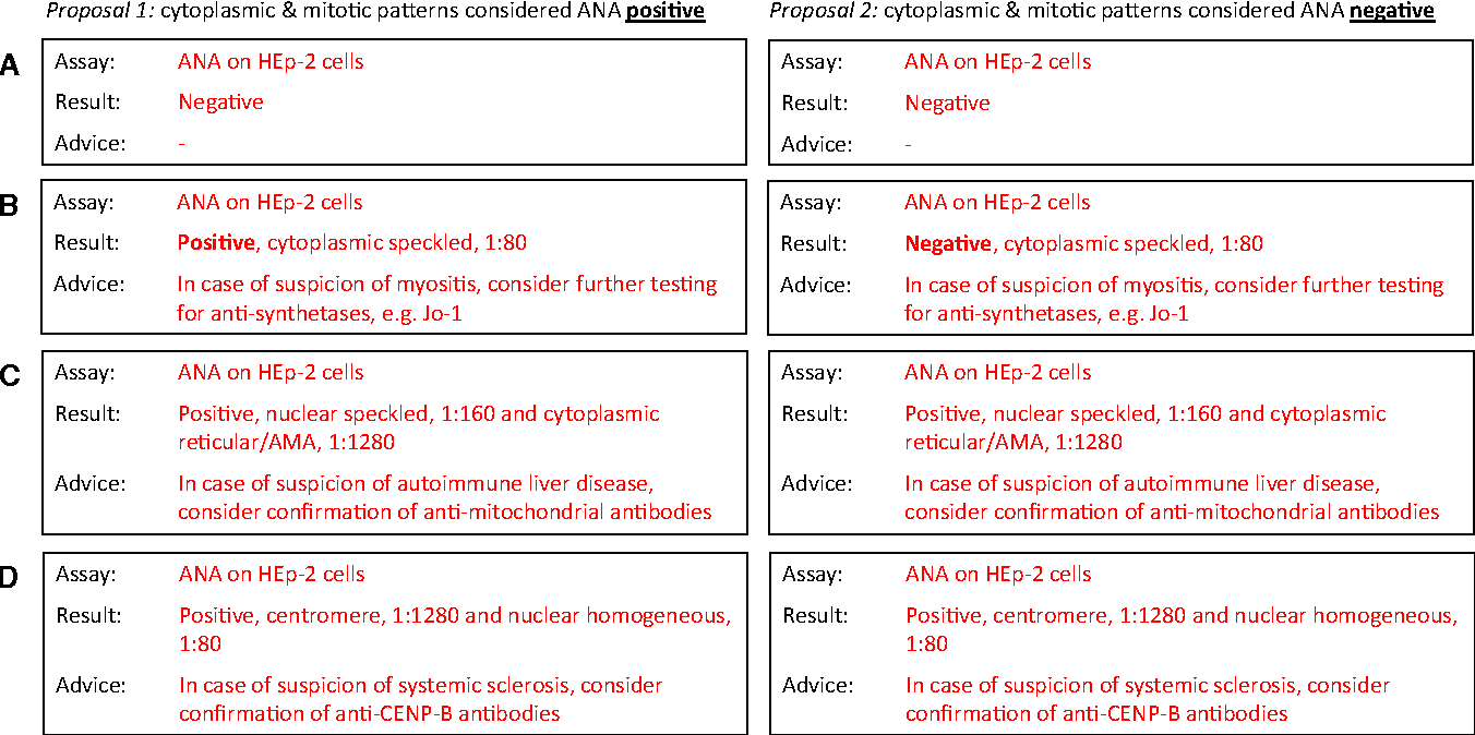1 Examples illustrating the recommendations for reporting of ANA test  results. The report