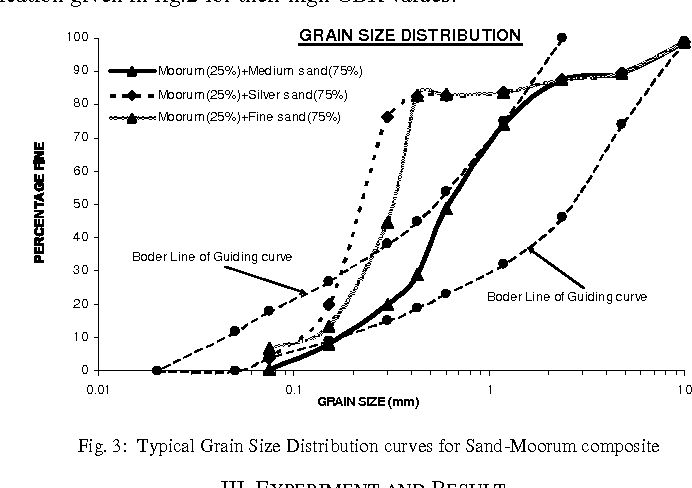 Fig. 3: Typical Grain Size Distribution curves for Sand-Moorum composite